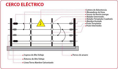 Cerco eletrico en Monterrey negocio y casa